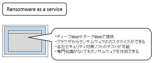 プログラムの知識がなくても容易にランサムウェアを入手して犯罪が行えるサービス「Ransomware as a Service」