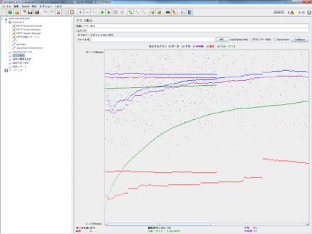 図17 「グラフ表示」では、リクエスト結果や平均/中央値/偏差/スループットを確認できる
