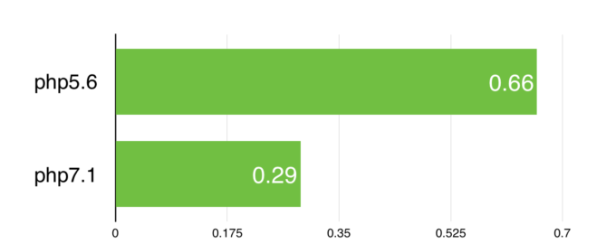 Google PageSpeedによるphp5とphp7の表示時間比較