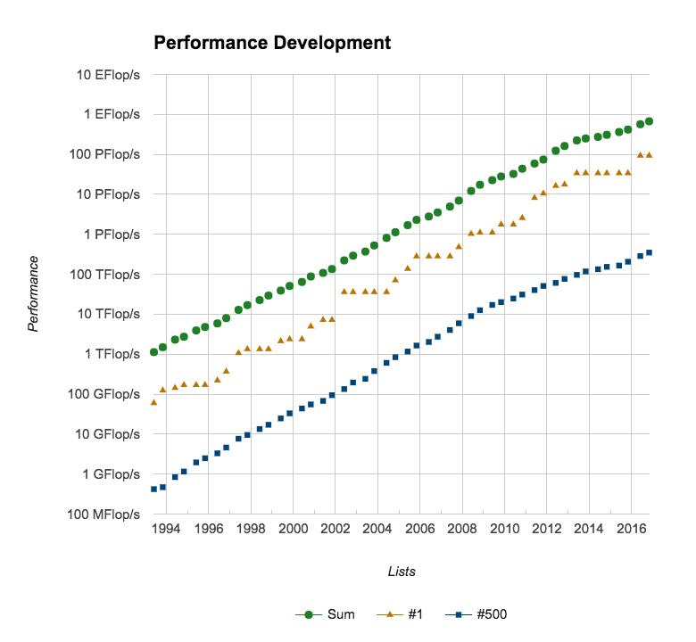 図2 TOP500の性能向上曲線