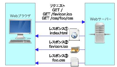 図2 HTTP/1.1ではクライアントが同時に複数のリクエストを送ることが可能になったが、その場合必ずリクエストされた順にレスポンスが返る