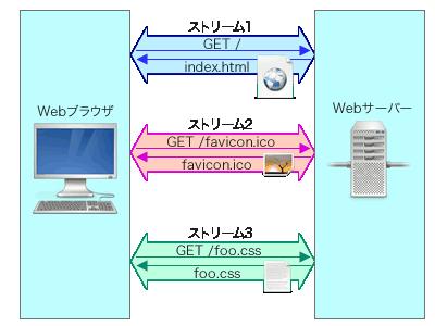 図4 HTTP/2では「ストリーム」という概念を導入し、1つのコネクション内で複数のリクエスト/レスポンスを並行処理できるようになった