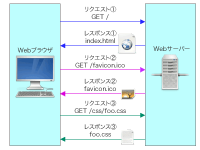 図1 HTTPでは、1つのリクエストに対し1つのレスポンスを返す、というのが基本