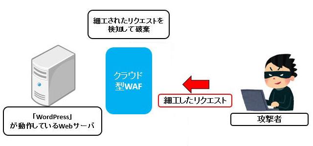 WAFの導入に関して