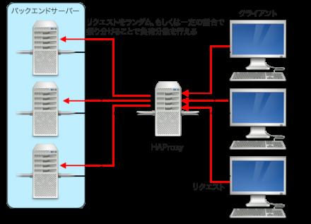 図2 ロードバランサとしてHAProxyを使用する例
