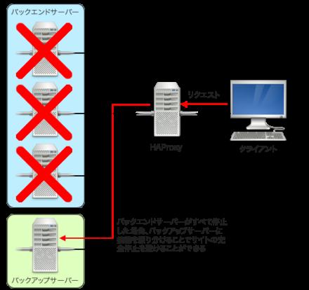図3 サービスを運用しているサーバーがすべて利用できない場合のみバックアップサーバーに接続を振り分ける例