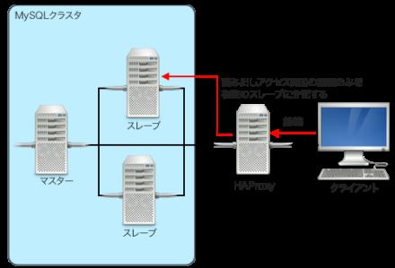 図4 HAProxyを使ったMySQLクラスタの負荷分散
