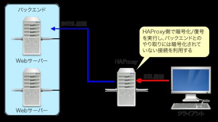 図1 HAProxyをSSLオフローダとして使う