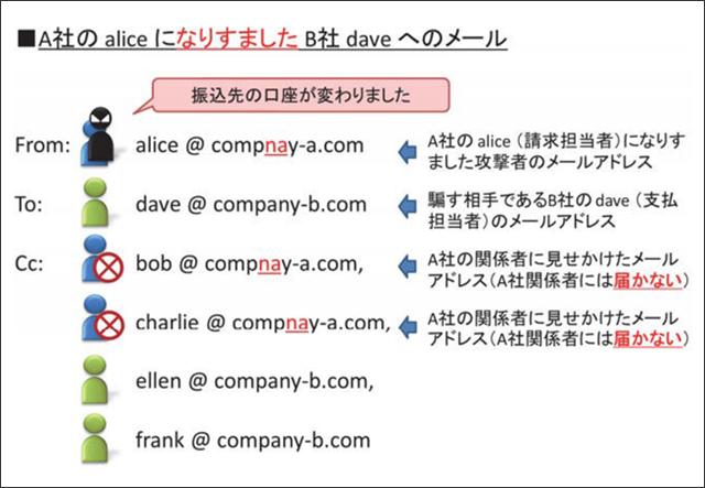 A社のaliceになりすましたB社daveへのメール