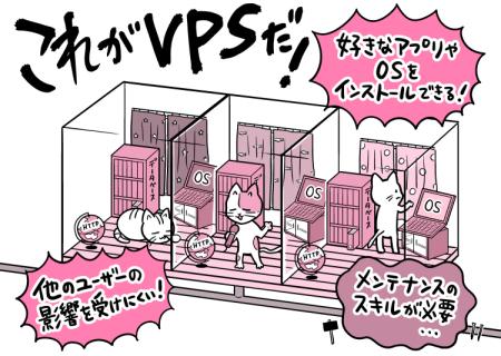 VPSイメージ図