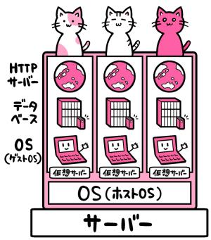 VPS概略図