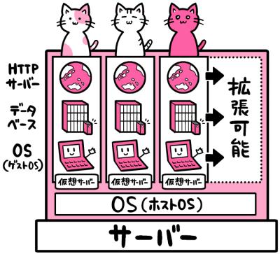 クラウドサーバ概略図