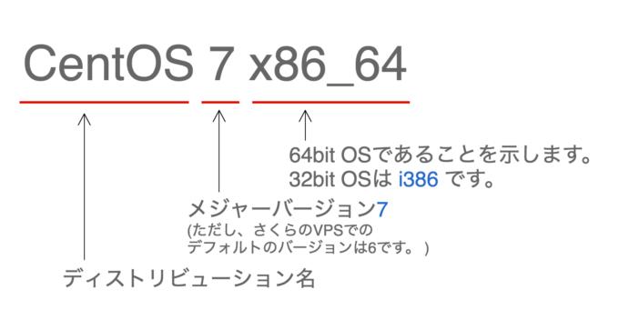 CentOS7の意味