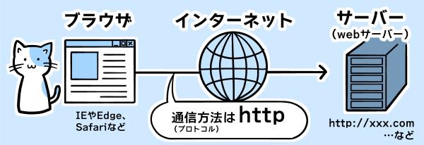 HTTPプロトコルとは