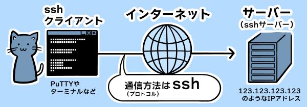 SSHプロトコルでの通信