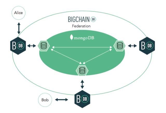 BigchainDBが開発するBigchainDBの概念図