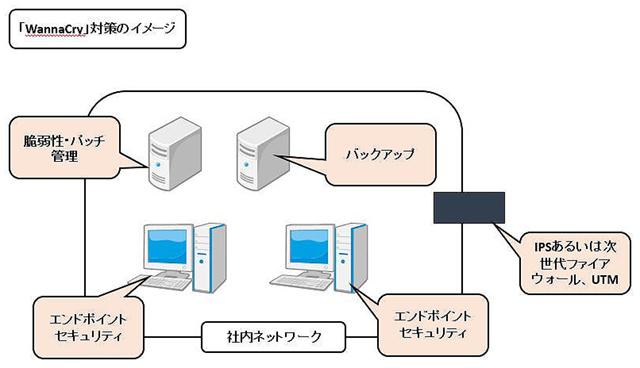 「WannaCry」対策のイメージ
