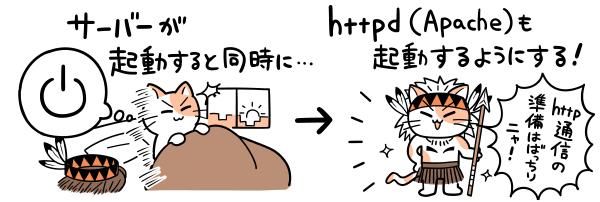 サーバー起動と同時にApacheも起動するようにする。