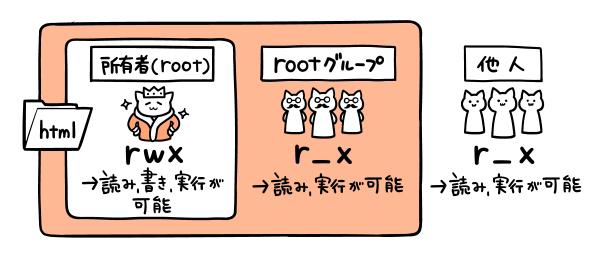 htmlディレクトリの権限はグループによって異なる