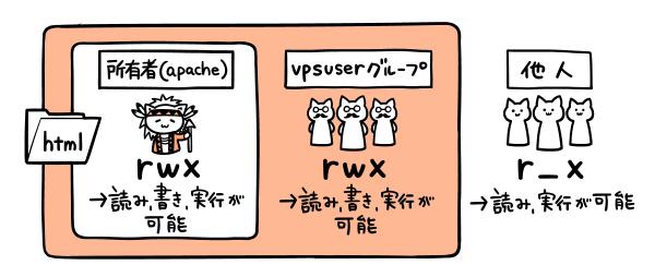 apacheユーザーでもvpsuserでも書き込み可能
