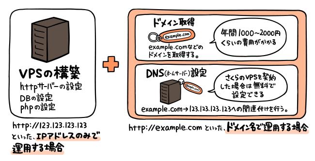 「ドメインの取得やDNSの設定」はサーバー本体の構築とは別の話