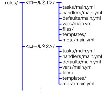 図1 Role設定ファイルの配置ルール
