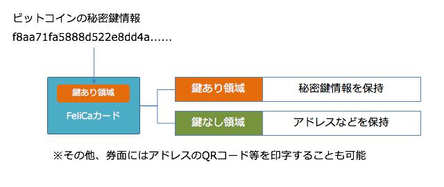 図1 FeliCaチップの「鍵あり領域」に、ビットコインの秘密鍵を格納する。
