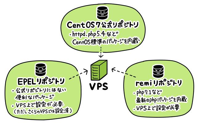 CentOSで利用できる便利なリポジトリ