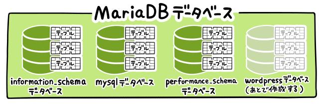 MariaDBの構成