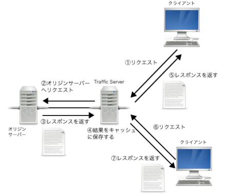 図2 Traffic Serverのキャッシュ動作