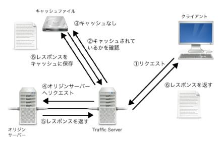 図1 Apache Traffic Serverのキャッシュ動作