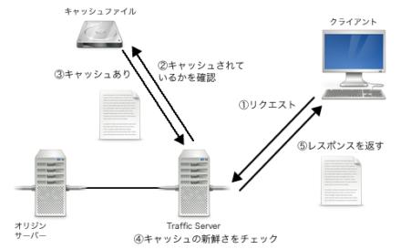 図2 Apache Traffic Serverでは「キャッシュの新鮮さ」をチェックする