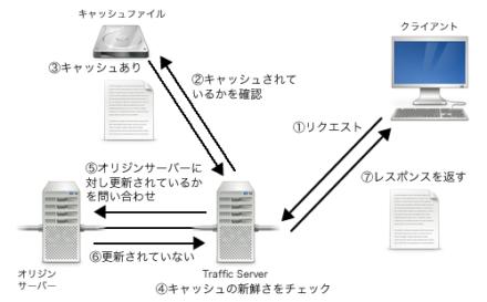 図3 キャッシュが「新鮮」でない場合、オリジンサーバーにコンテンツが更新されていないかの問い合わせを行う
