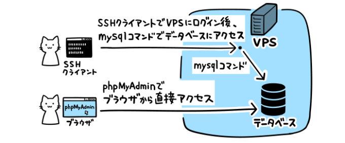 データベースにはSSHとphpMyAdminのどちらでもアクセスできる