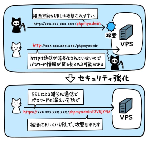phpMyAdminのURLを変更、SSLを導入してセキュリティ強化する