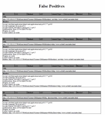 図8 WAF Testing Frameworkで検出されたFalse Positivesの詳細