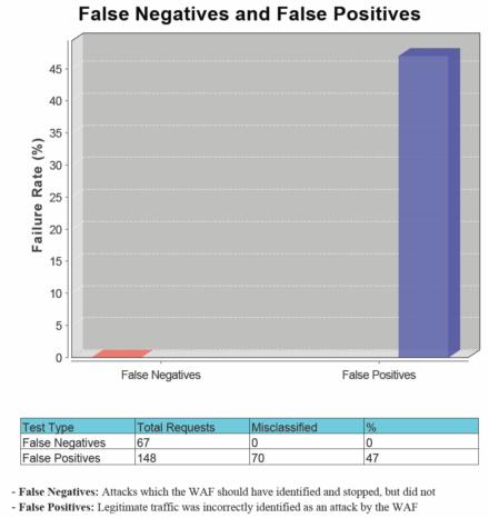 図9 設定変更後のWAF Testing Frameworkによるテスト結果