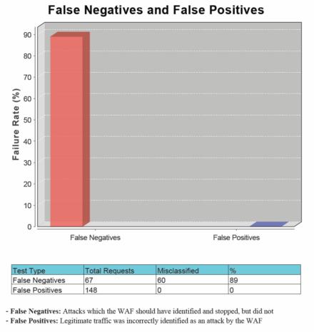 図9 ホワイトリスト追加後のWAF Testing Frameworkによるテスト結果