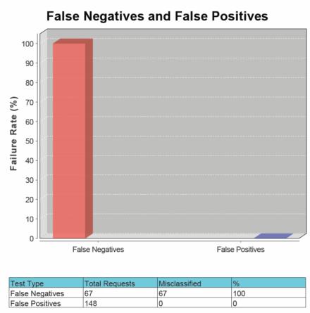 図6 WAFを利用しない場合の「False Negatives and False Positives」グラフ