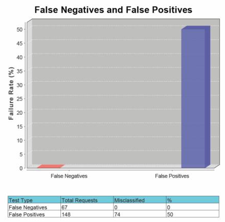 図7 WAFを利用した場合の「False Negatives and False Positives」グラフ