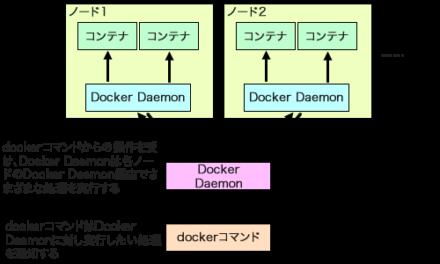図1 Dockerだけでクラスタを構成できるswarmモード
