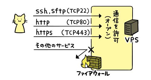 ssh,http,httpsは許可し、それ以外は遮断する