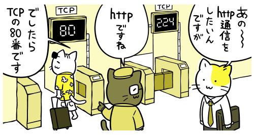 サービスは80とか443といったそれぞれ固有の「ポート番号」を使用している
