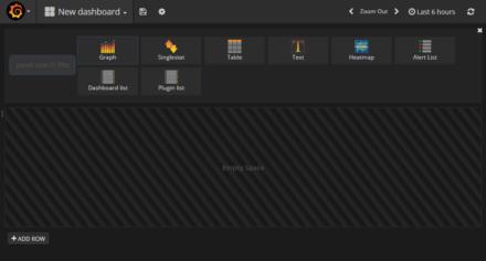 図10 「New dashboard」画面