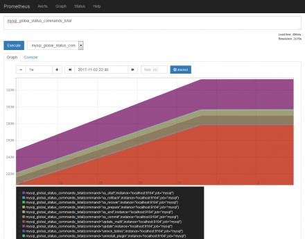 図2 mysqld_exporterによるコマンド発行状況の収集結果