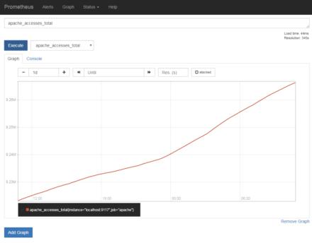 図3 apache_exporterではApache HTTP Serverへのアクセス数や送信したデータ量などを取得できる