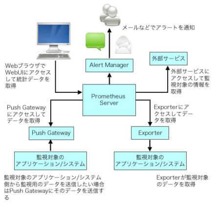 図2 Prometheusによる監視アーキテクチャ