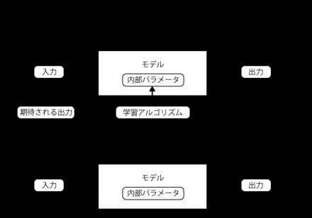 図1 「教師あり学習」による機械学習のイメージ