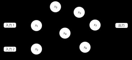 図2 ニューラルネットワークのイメージ