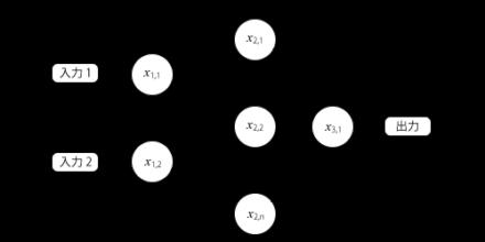 図3 3層の順伝播型ニューラルネットワーク